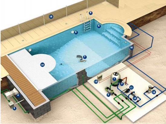 Máy bơm hồ bơi Euroswim chất lượng cao lọc sạch cân bằng lưu thông bể