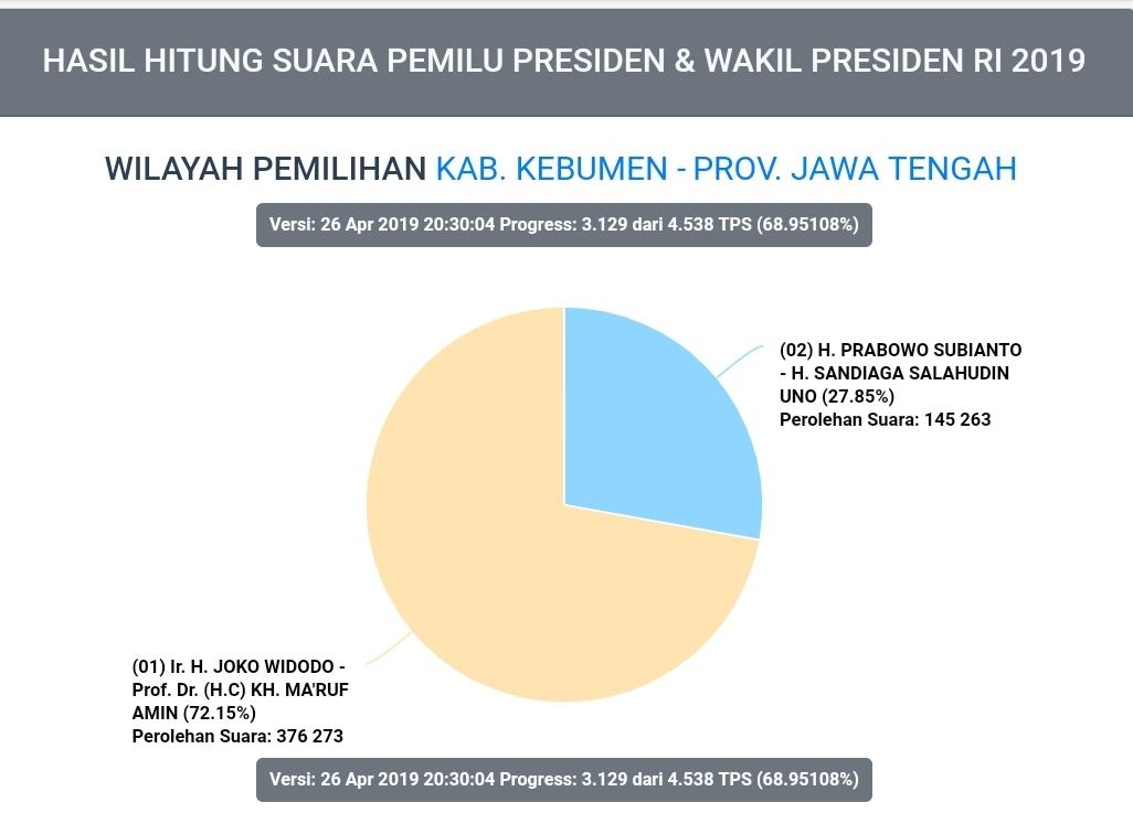 UPDATE Real Count KPU, Perolehan Suara di Kebumen Jokowi-Amin Semakin Tak Terkejar