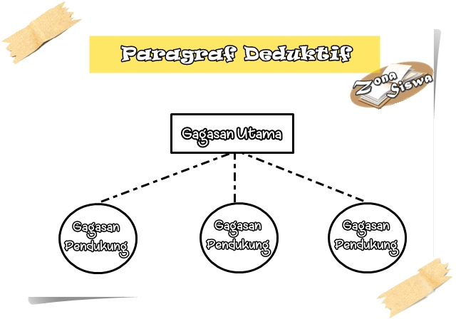 Paragraf Deduktif, Penjelasan Paragraf Deduktif, Contoh Paragraf Deduktif. | www.zonasiswa.com