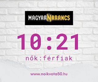 A Magyar Narancs szerkesztőségében 10:21 a nők és férfiak aránya