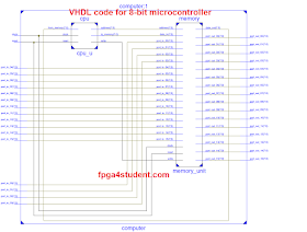 A complete 8-bit Microcontroller in VHDL - FPGA4student com