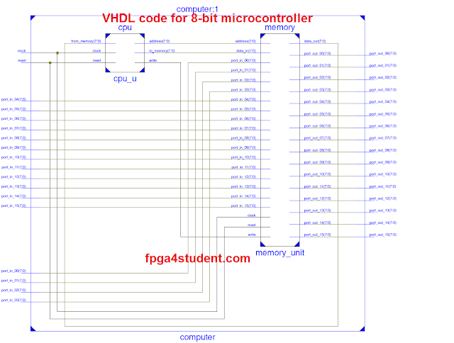 VHDL Code for microcontroller