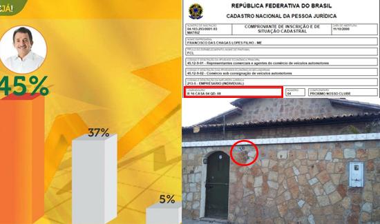 Chapadinha, eleições 2016: Pesquisa Exata foi contratada por empresa fantasma