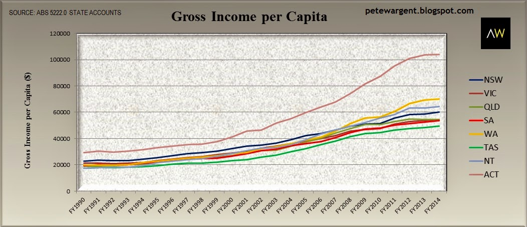 Gross income per capita