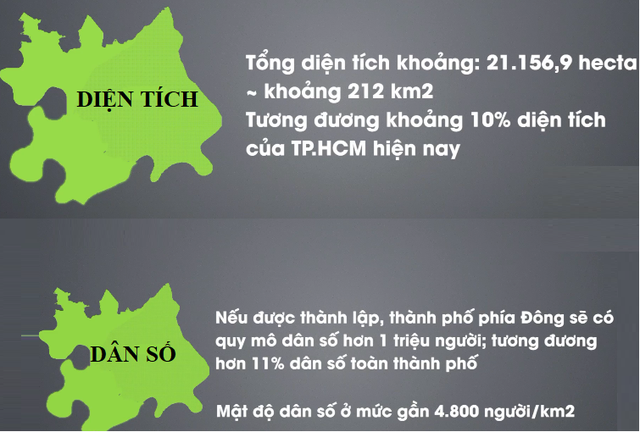 Sau khi thành lập TP phía đông sẽ có diện tích tự nhiên 211,5 km2, quy mô dân số hơn 1,1 triệu người, tương đương với Đà Nẵng.
