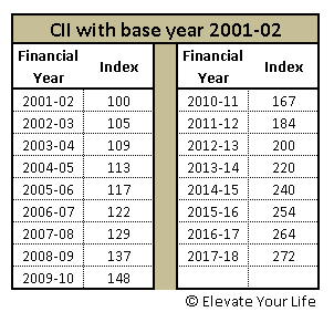 Cost Inflation Index base year has shifted  You may be in
