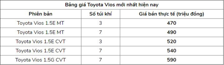 Bảng giá Toyota Vios mới nhất tháng 6/2020