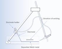 Gravity welding process