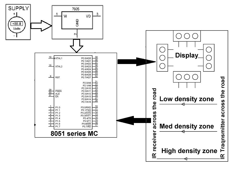 Shri Embedded Projects: Density