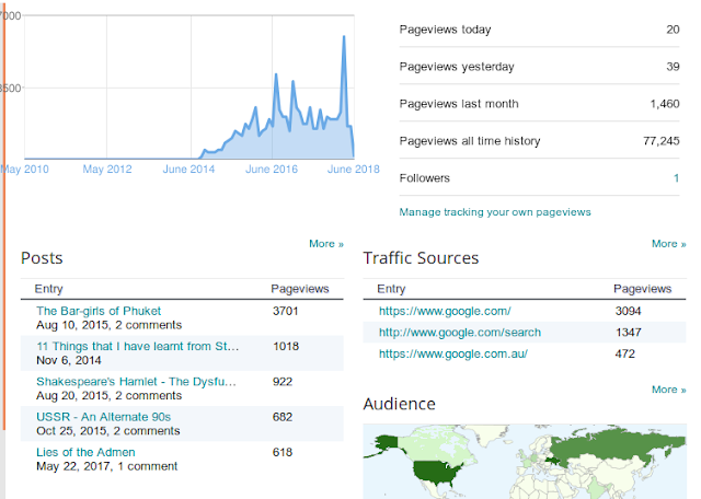 Blogger Analytics - Skewed