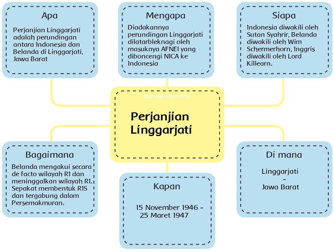 Republik indonesia merupakan negara bagian ris · 3. Peta Pikiran Perjanjian Linggarjati Perjanjian Renville Perjanjian Roem Roijen Dan Kmb Halaman 78 Belajar Kurikulum 2013