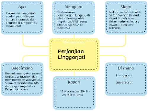 Peta Pikiran - Perjanjian Linggarjati, Perjanjian Renville, Perjanjian Roem Roijen, dan KMB