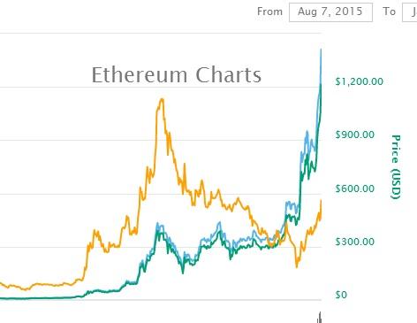 ethereum price prediction 2018 - ethereum price coinbase