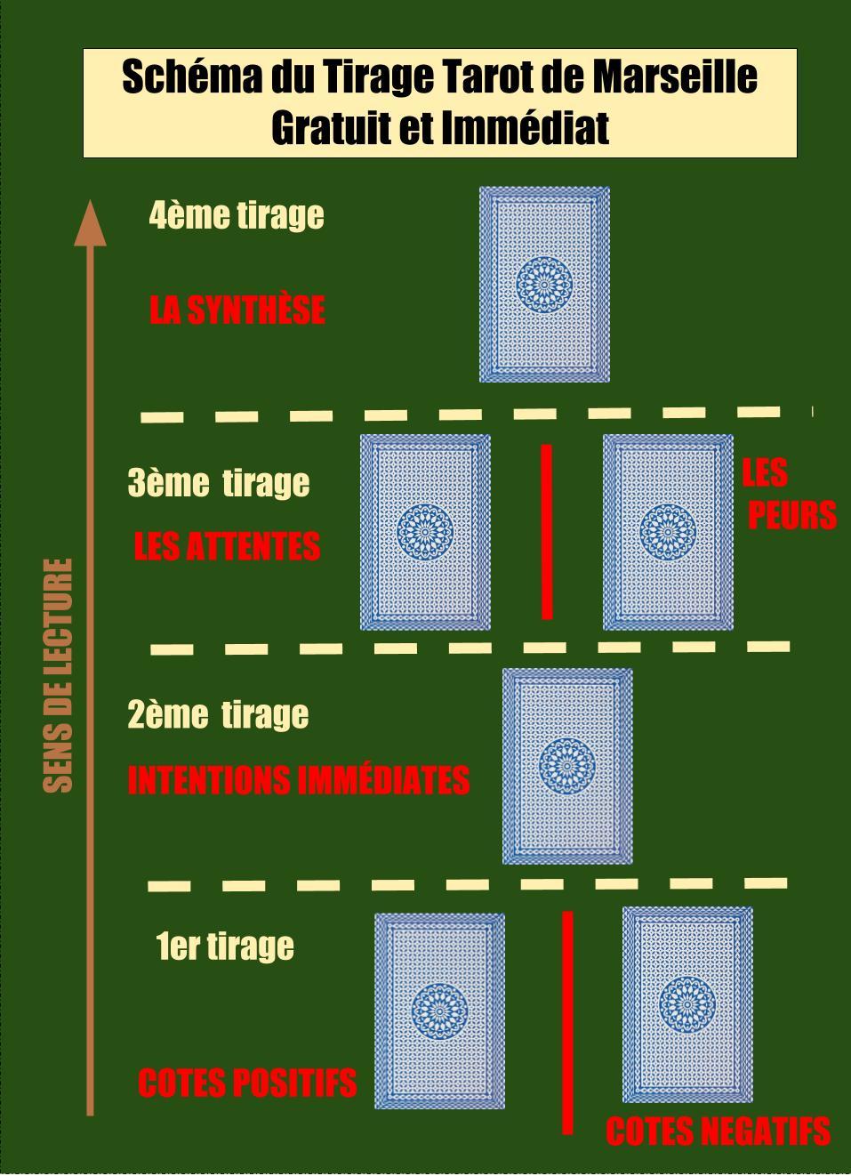 Le schéma de placement des 6 cartes pour un tirage tarot de marseille gratuit immediat