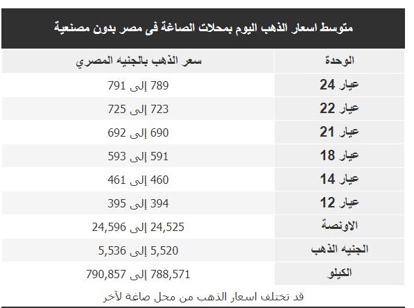 متوسط اسعار الذهب اليوم بمحلات الصاغة فى مصر بدون مصنعية 24/9/2019