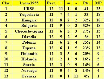 Clasificación final del II Campeonato Mundial Universitario de Ajedrez Lyon 1955