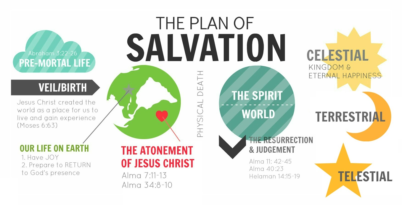 Plan Of Salvation Quotes. QuotesGram