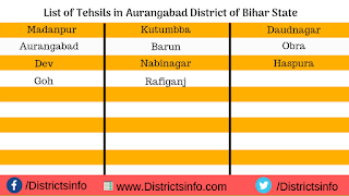 List of Tehsils in Aurangabad District of Bihar State