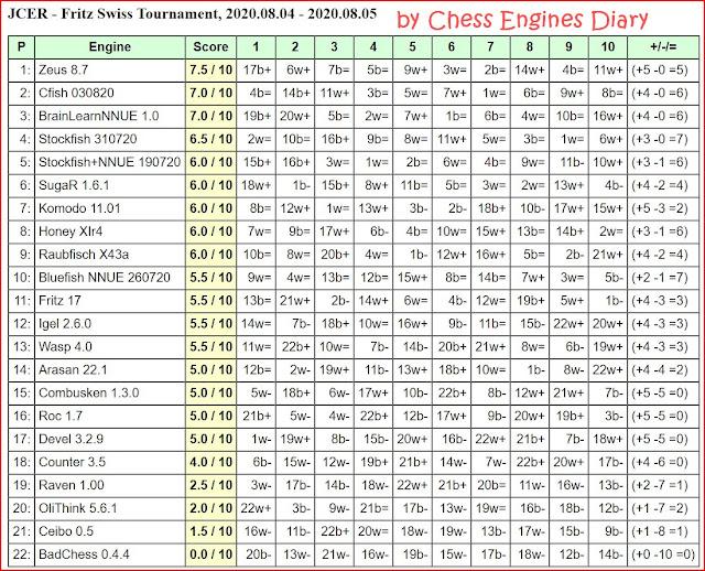 JCER Tournament 2020 - Page 10 20200804.SwissTournament