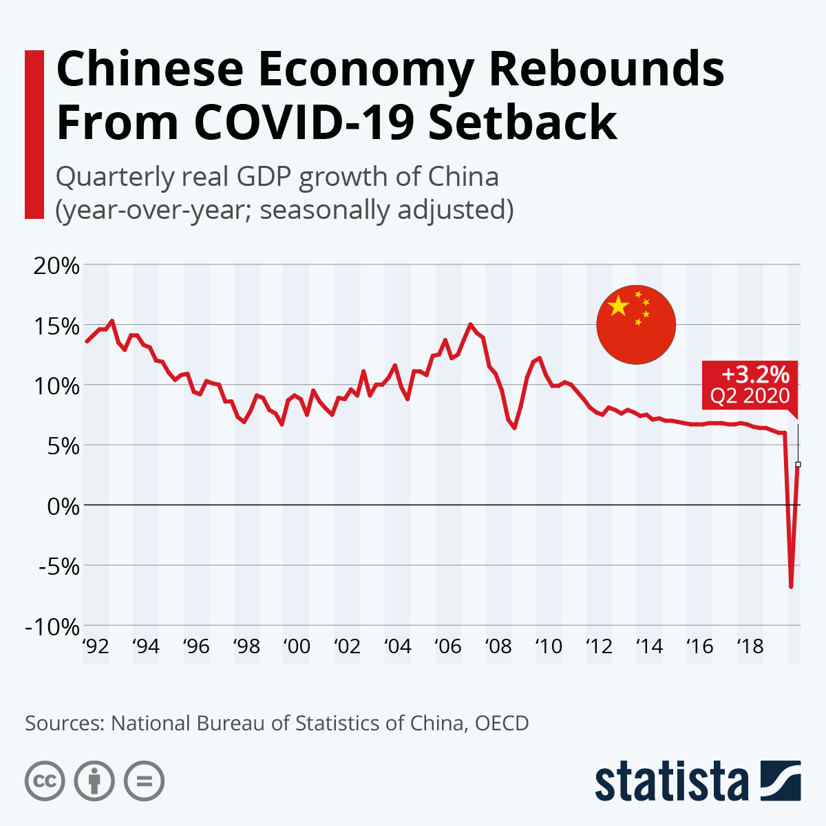 Chinese Economy Rebounds From COVID-19 Setback