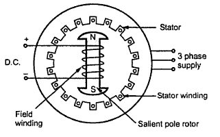 Construction Of Three Phase Synchronous on star delta motor wiring diagram