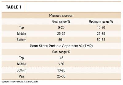manure screening