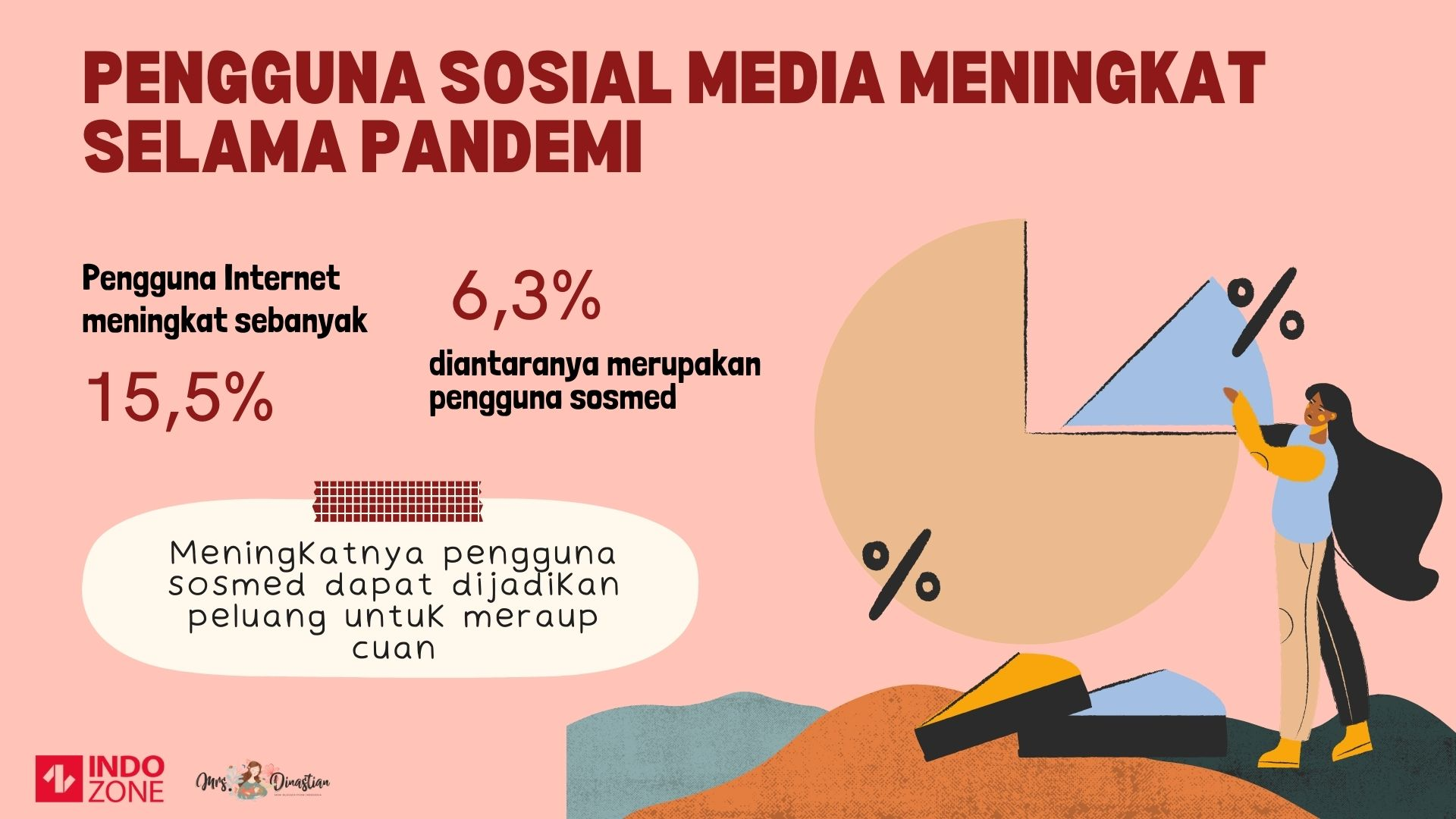 Pengguna Sosial Media Meningkat Selama Pandemi