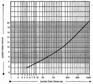 jumlah kelas interval yang ditentukan dengan grafik menggunakan persamaan struges