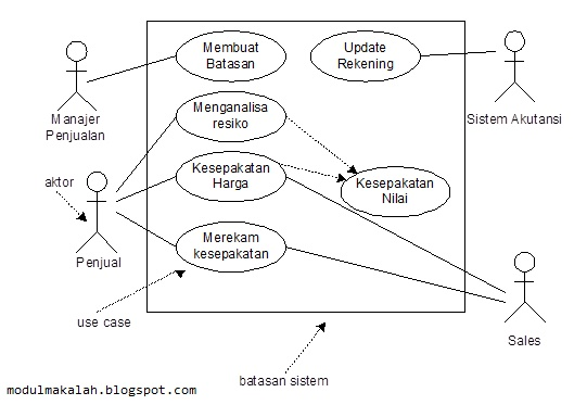 Gambar 8. Diagram Use Case_