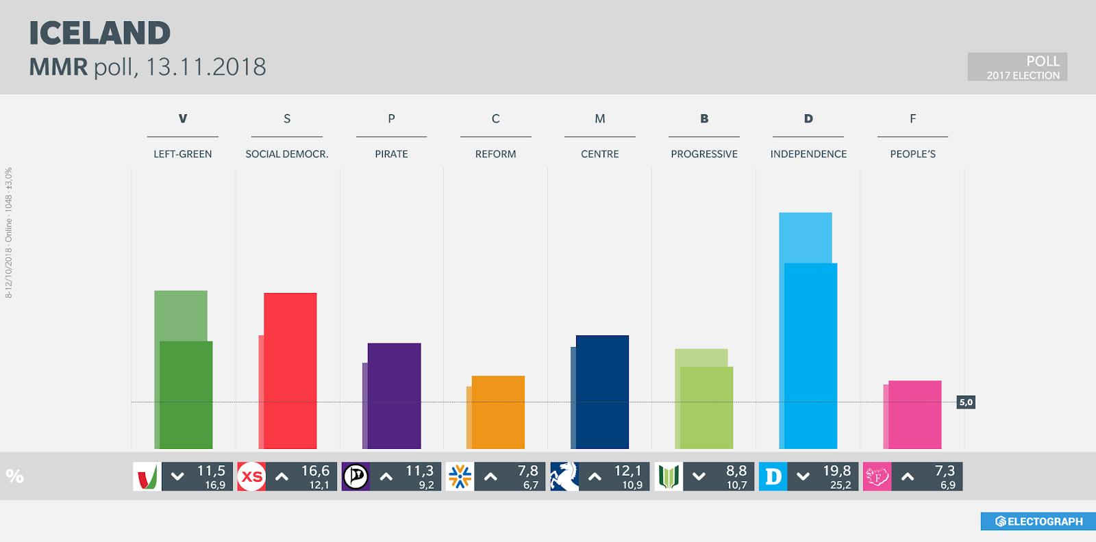 ICELAND: MMR poll chart, November 2018