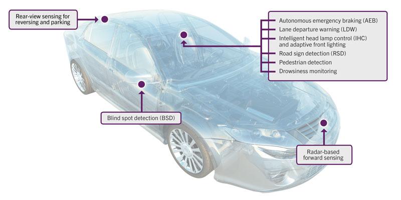 QNX Auto Blog: Autonomous Cars Part 1-- And Now for