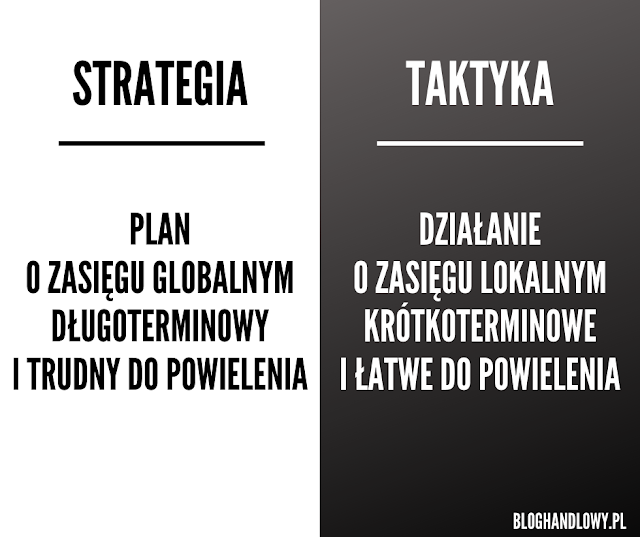 Różnice między strategia a taktyką