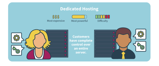 Dedicated Server Hosting, Web Hosting, Web Hosting Reviews, Compare Web Hosting