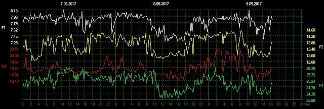 Schumann resonance frequency