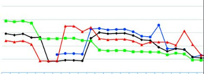 Chart Showing Data Cost Metrics