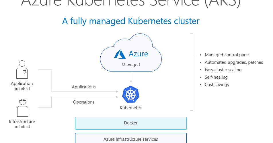 Introducing Azure Kubernetes Service (AKS) | always up, always on