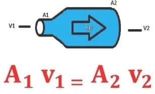 Materi Fisika - Fluida Dinamis : Pengertian, Rumus dan Contoh Soal