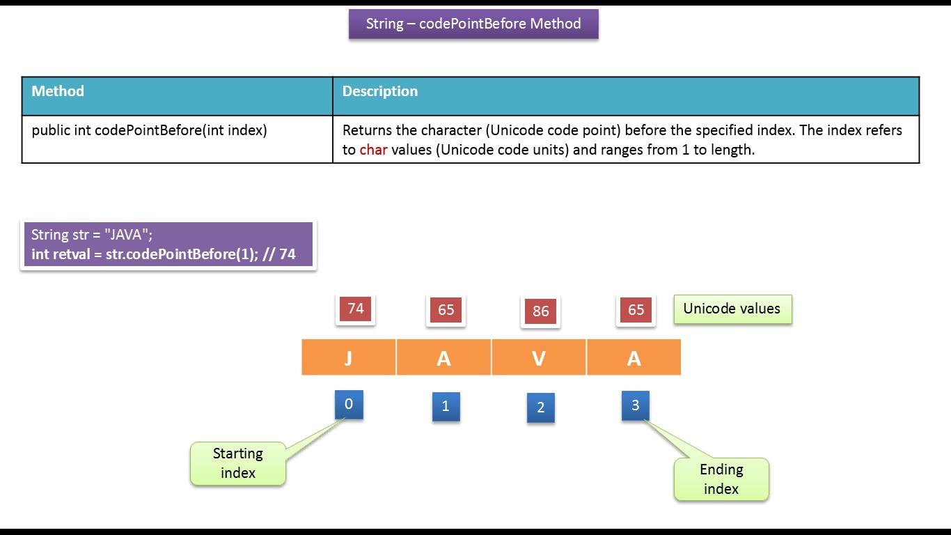 Java ee java tutorial java string codepointbeforeint index java tutorial java string codepointbeforeint index method baditri Choice Image