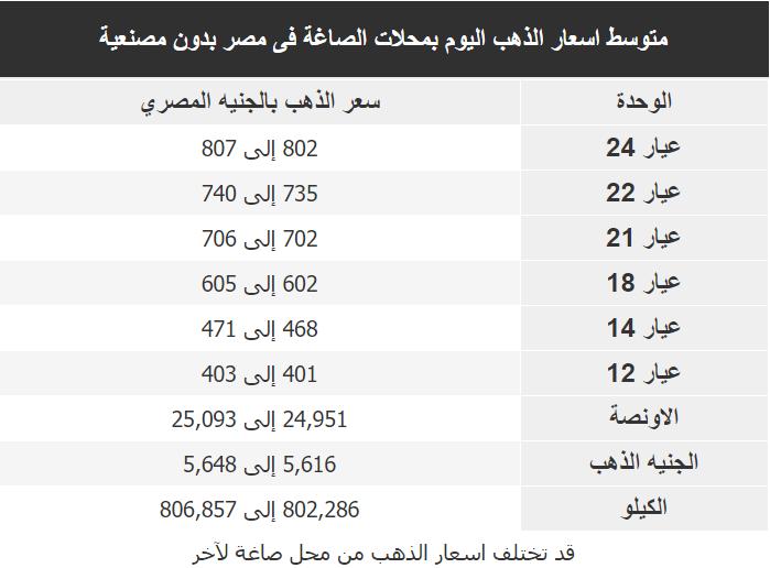 اسعار الذهب اليوم فى مصر Gold السبت 28 مارس 2020
