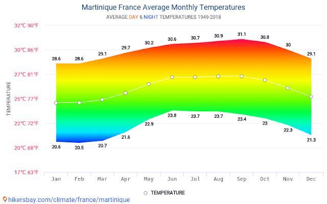 Graphique sur les température annuelle en Martinique, pour définir la meilleure saison , et quand partir en Martinique.