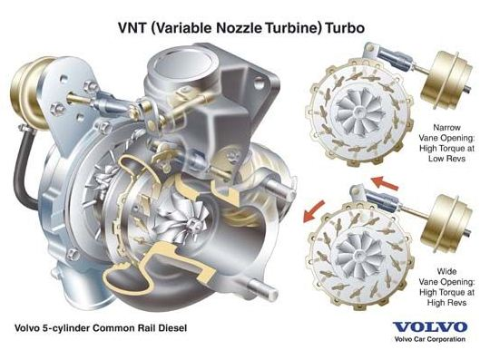 mengenal fungsi teknologi variable geometry turbocharge