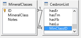 one-to-many relation between two OpenOffice Base tables