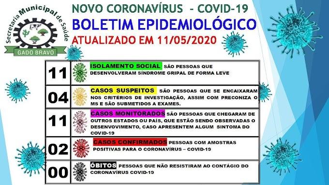 GADO BRAVO TEM SEGUNDO CASO DE CORONAVÍRUS CONFIRMADO