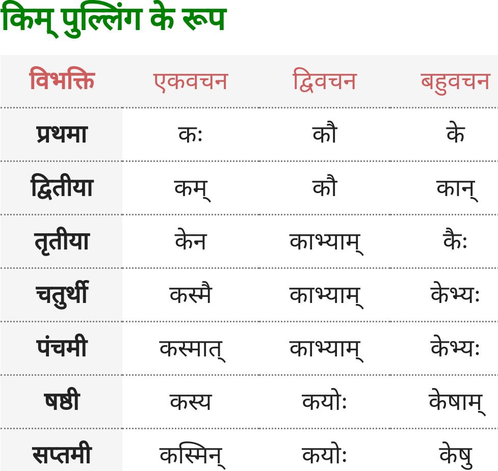 Kim Pulling ke roop - Sanskrit Shabd Roop
