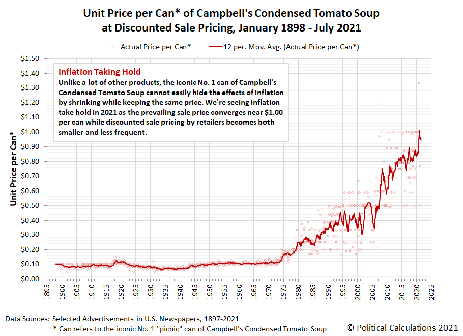 Unit Price per Can of Campbell's Condensed Tomato Soup at Discounted Sale Pricing, January 1898 - July 2021