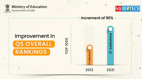 QS Rankings | 21 institutions ranked in top 1000 in the overall ranking in 2021 as compared to 11 institutions in 2012 i.e. an increment of 90%.
