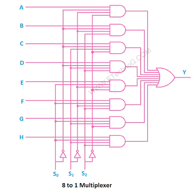 8 to 1 multiplexer circuit