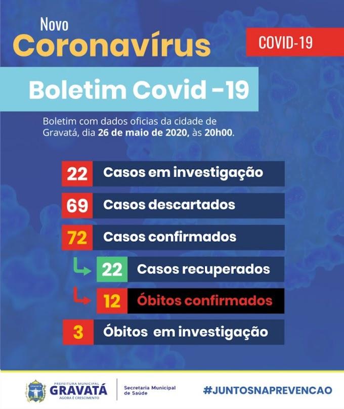 Boletim 26/05, às 20h – Mais um paciente testa positivo para Covid-19 em Gravatá