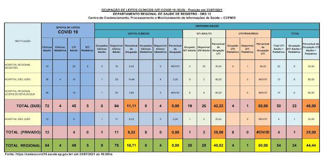 42,22% da taxa de ocupação dos leitos de UTI do SUS (26 vagas)  e 25%  particular (03 vagas) dos Hospitais do Vale do Ribeira (23/07)