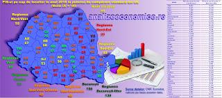 Topul județelor după PIB-ul pe cap de locuitor